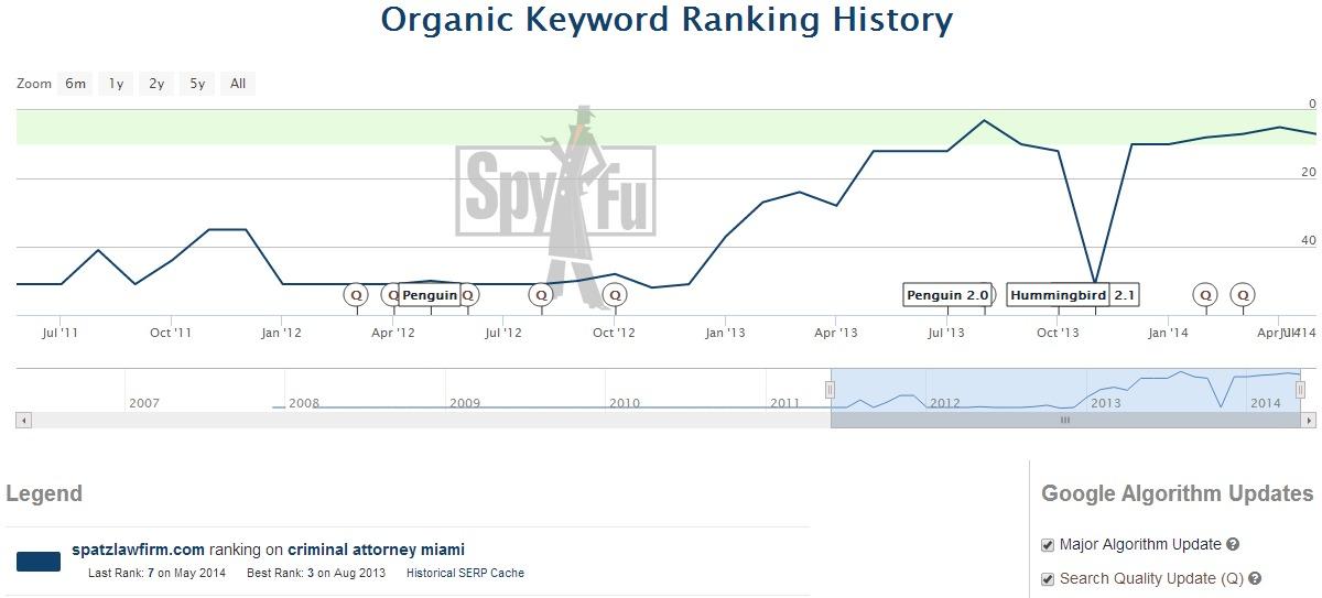 Keyword-Ranking-History-SpyFu1